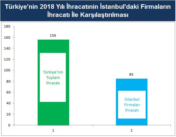 türkiyenin ihracatının istanbulaki firmalara oranı.